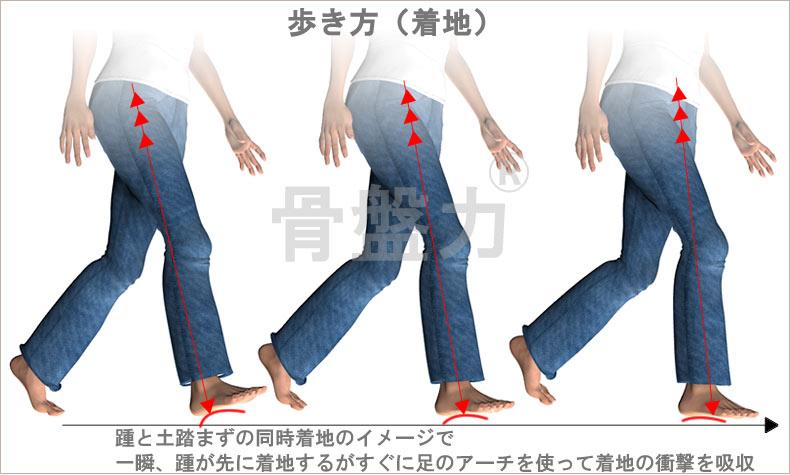 足と歩き方